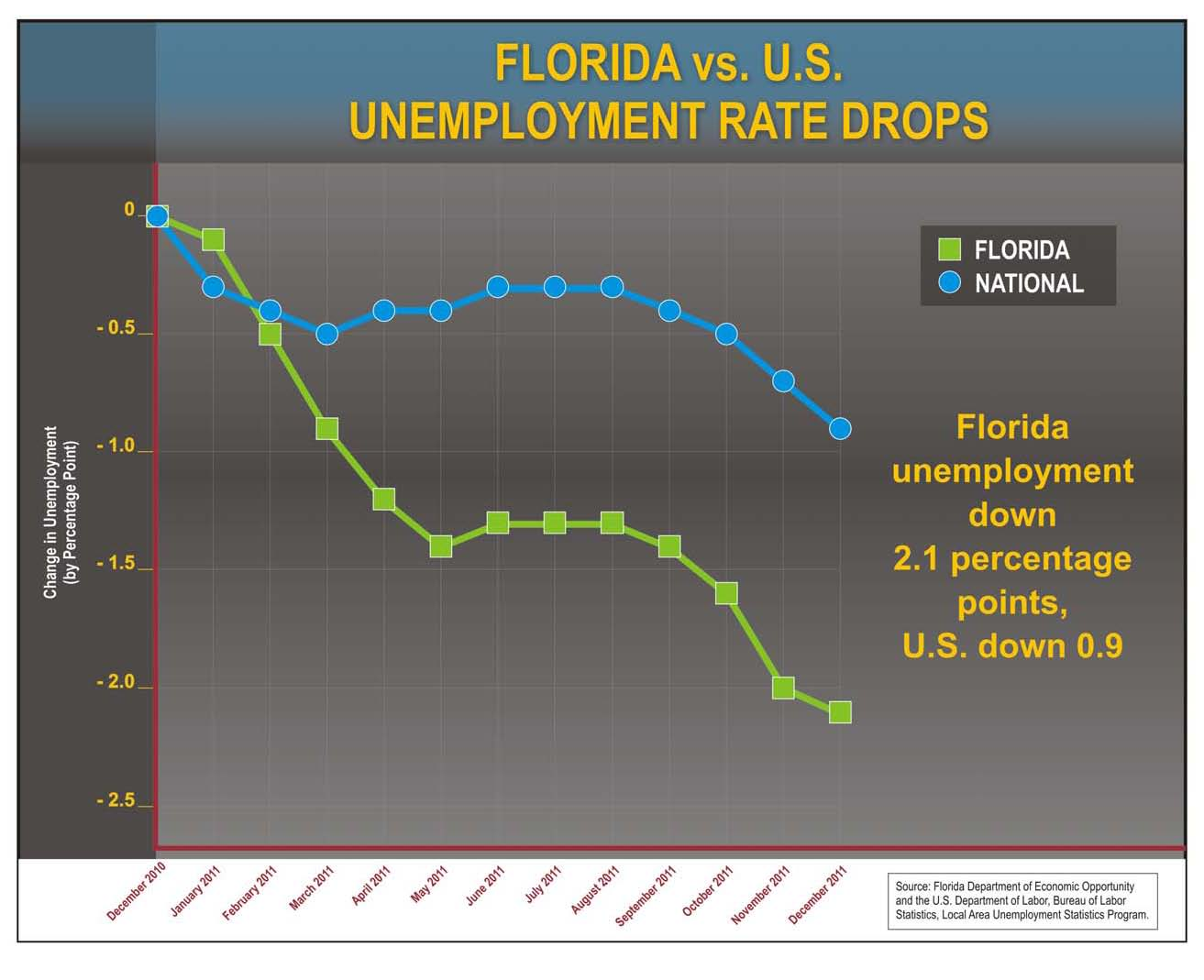 ... Florida businesses have created 141,500 private-sector jobs with an