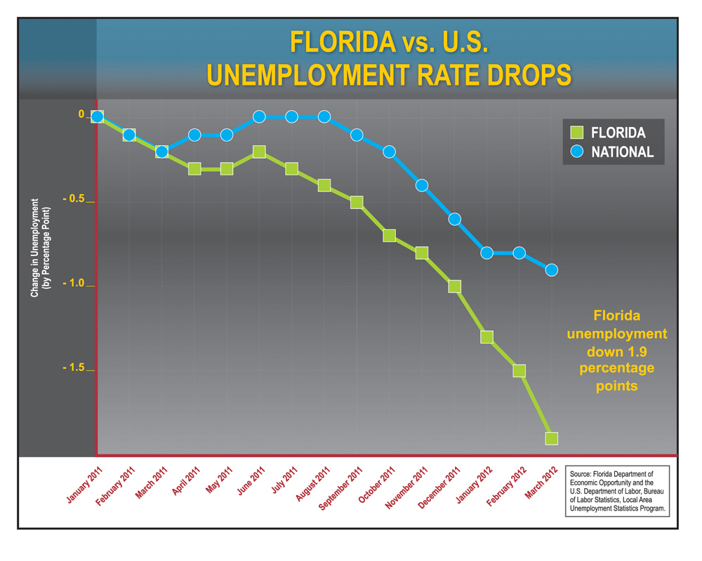surging jobs and shrinking unemployment show florida s economy unemployment chart
