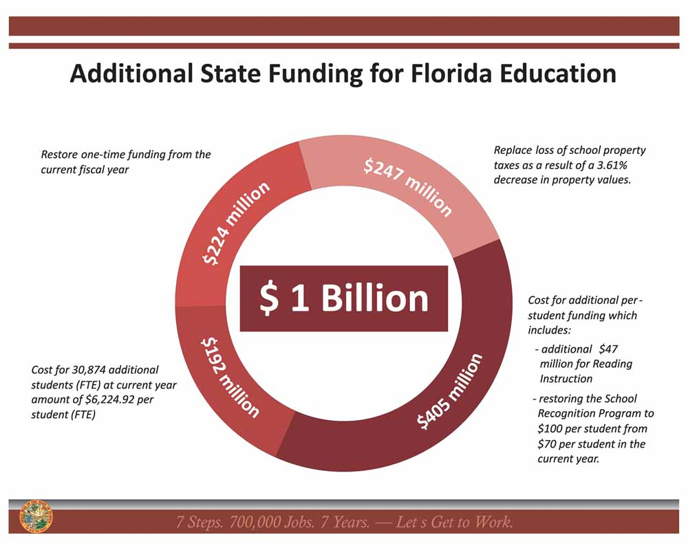 Florida Governor Is Signing K 12 Public >> Governor Scott Signs Budget With 1 Billion For K 12 Schools