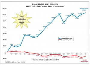 Florida Job Creation Chart